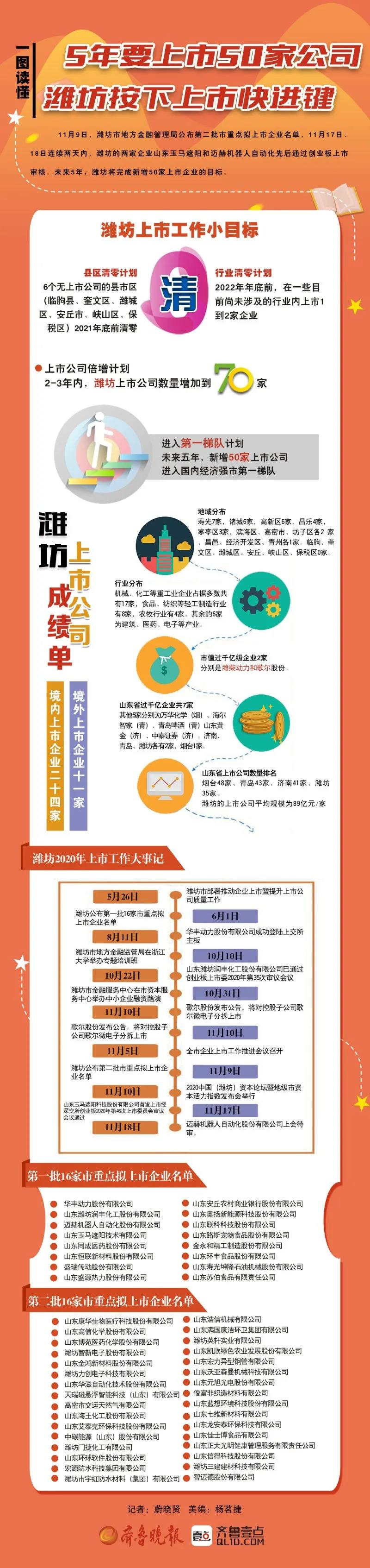 5年要上市50家公司,潍坊的底气从何而来?